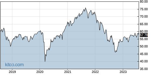 RFDI 5-Year Chart