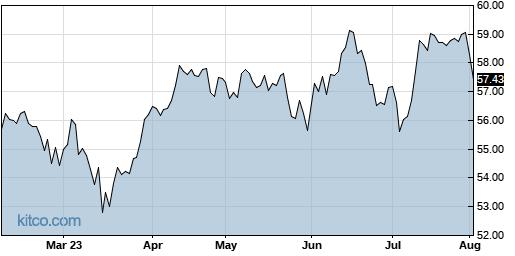 RFDI 6-Month Chart