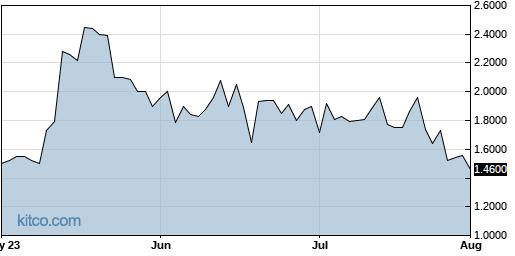 RGBP 3-Month Chart