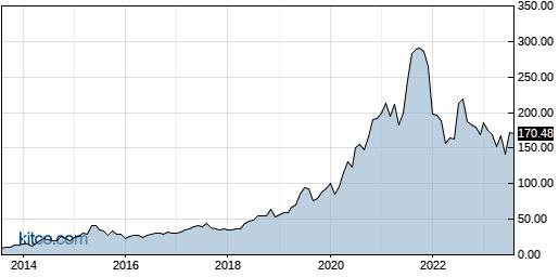 RGEN 10-Year Chart