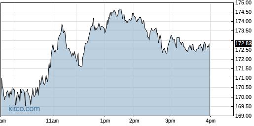 RGEN 1-Day Chart