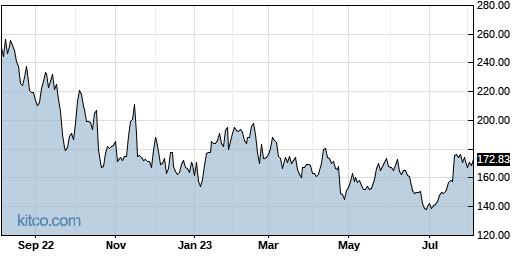 RGEN 1-Year Chart