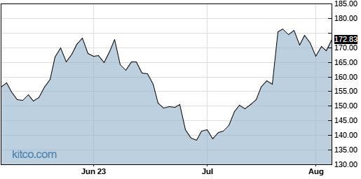 RGEN 3-Month Chart