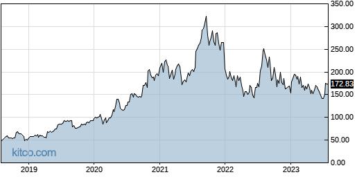 RGEN 5-Year Chart