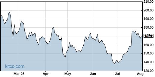 RGEN 6-Month Chart