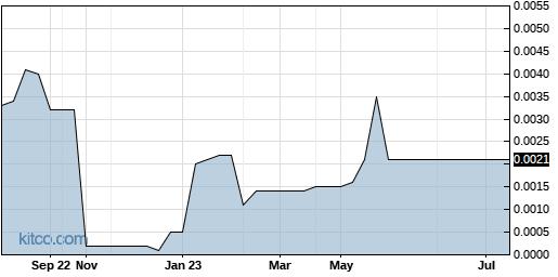 RGIN 1-Year Chart