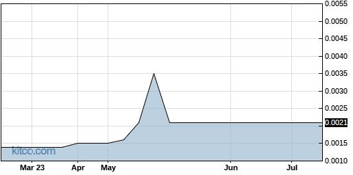 RGIN 6-Month Chart