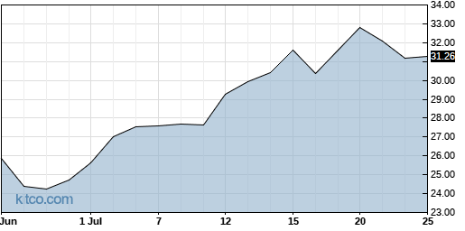 RGNX 1-Month Chart