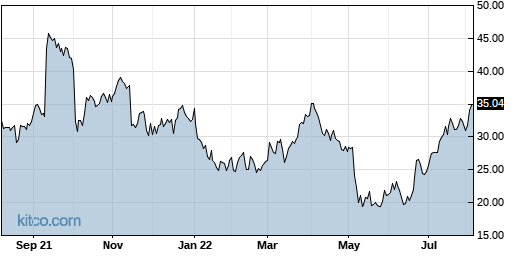RGNX 1-Year Chart