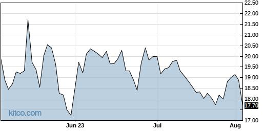 RGNX 3-Month Chart