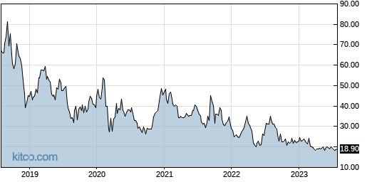 RGNX 5-Year Chart