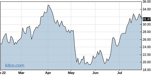 RGNX 6-Month Chart