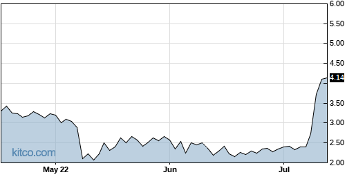 RHE 3-Month Chart
