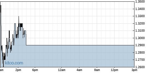 RIGL 1-Day Chart