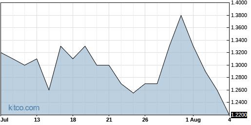 RIGL 1-Month Chart