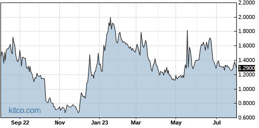 RIGL 1-Year Chart