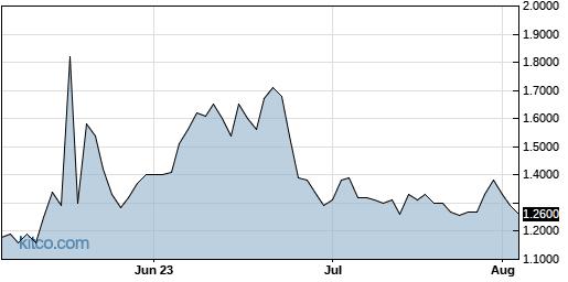 RIGL 3-Month Chart