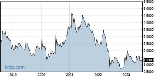 RIGL 5-Year Chart