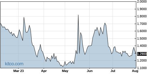 RIGL 6-Month Chart