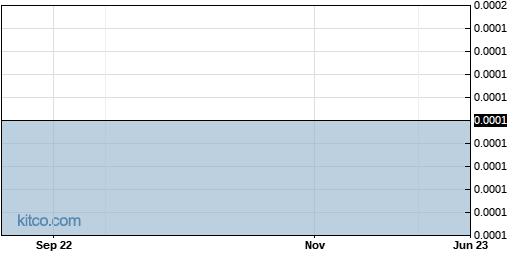 RITT 1-Year Chart