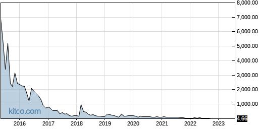 RKDA 10-Year Chart