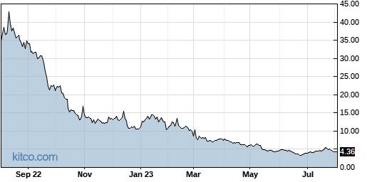 RKDA 1-Year Chart