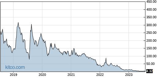 RKDA 5-Year Chart