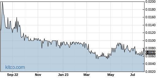 RLBD 1-Year Chart