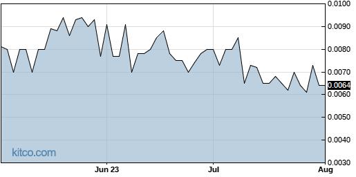 RLBD 3-Month Chart