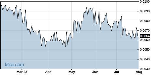 RLBD 6-Month Chart