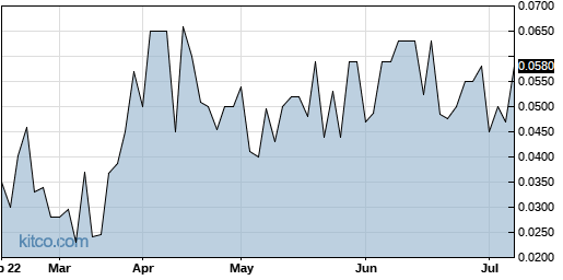 RLBY 6-Month Chart