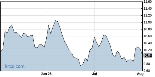 RLJ 3-Month Chart