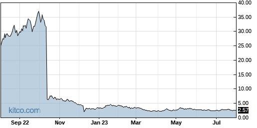 RLMD 1-Year Chart