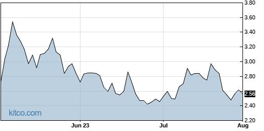 RLMD 3-Month Chart