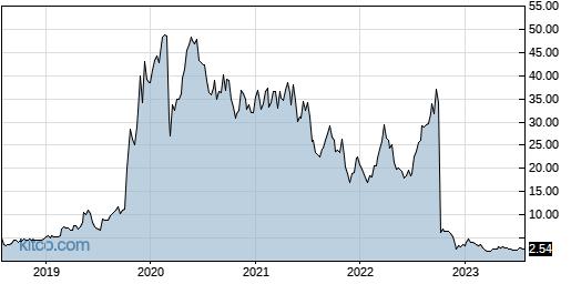 RLMD 5-Year Chart