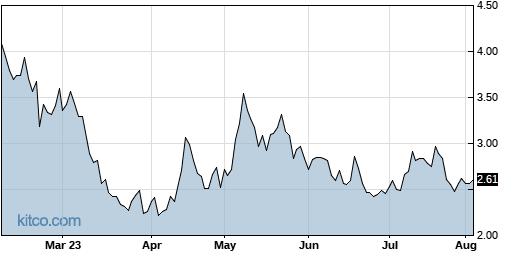 RLMD 6-Month Chart