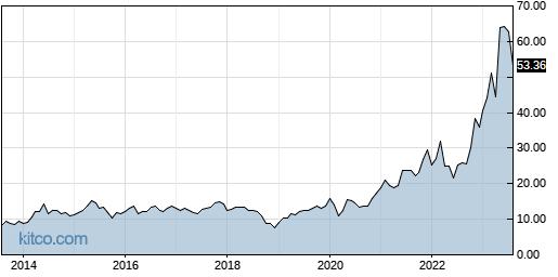 RMBS 10-Year Chart