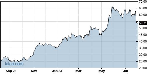RMBS 1-Year Chart