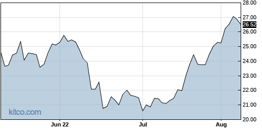 RMBS 3-Month Chart