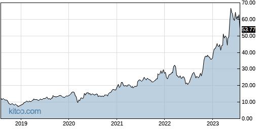 RMBS 5-Year Chart
