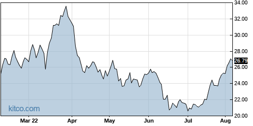 RMBS 6-Month Chart