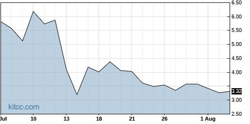 RMTI 1-Month Chart