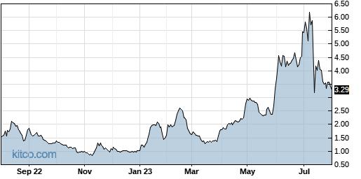 RMTI 1-Year Chart