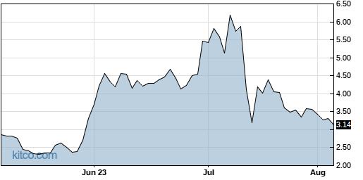 RMTI 3-Month Chart