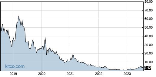 RMTI 5-Year Chart