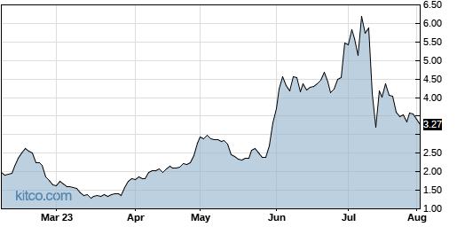 RMTI 6-Month Chart
