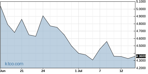 RNECY 1-Month Chart