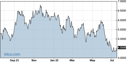 RNECY 1-Year Chart
