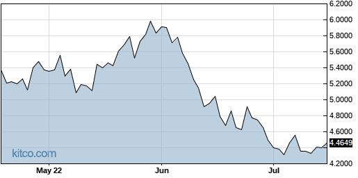 RNECY 3-Month Chart