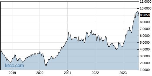 RNECY 5-Year Chart